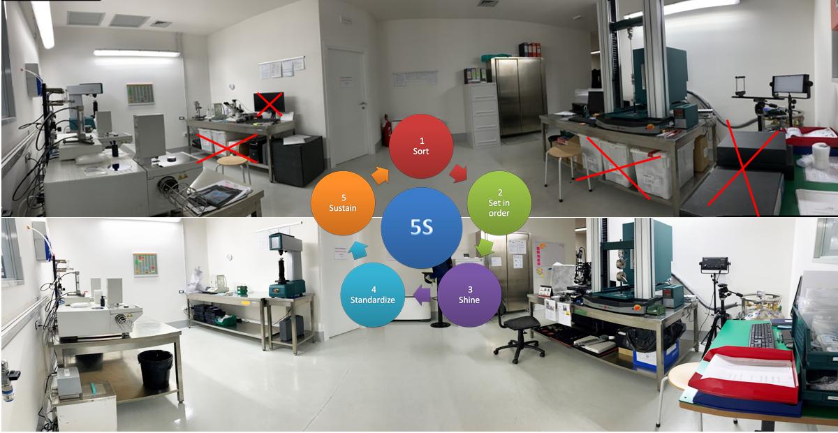 Trasformazione del Laboratorio ATP PTFE in un laboratorio 5S
